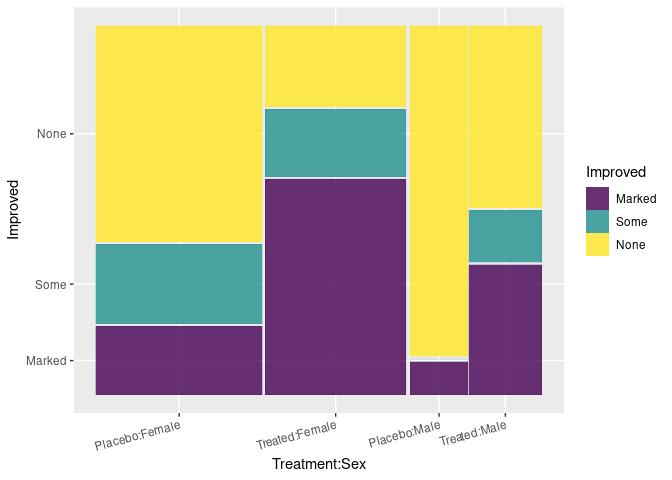More on Categorical Data