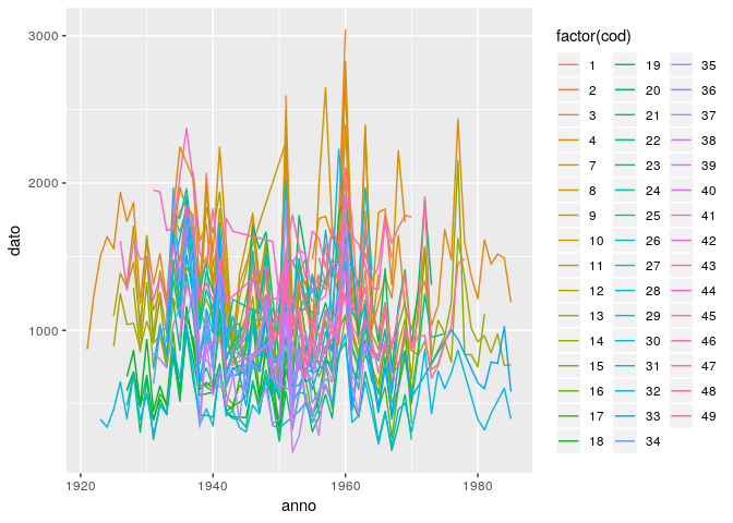 Time Series Plots